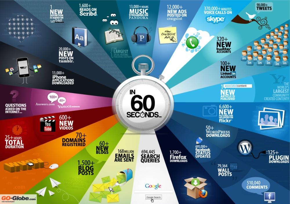 social-media-infographic-online